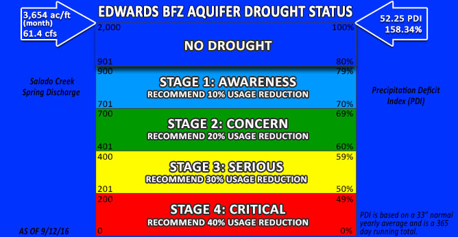 Edwards BFZ Drought Status