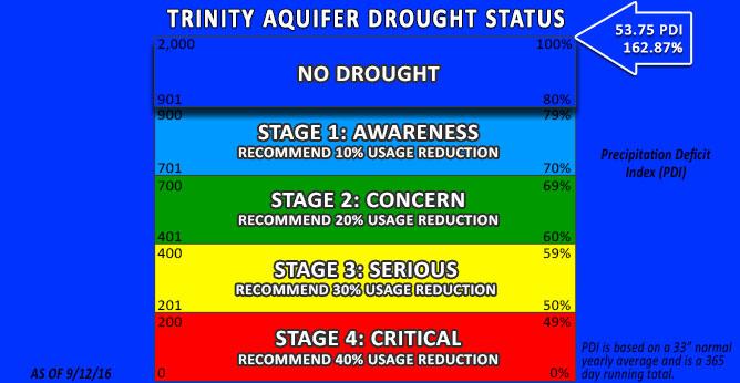Trinity Drought Status